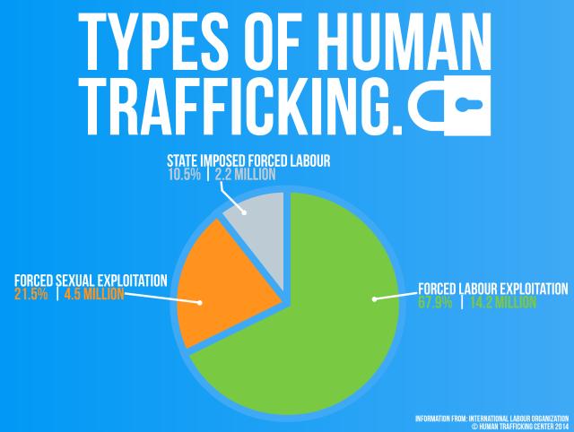 types-of-human-trafficking1