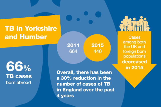 TB_Yorks & Humber - data overview 2015