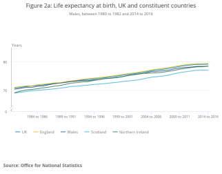 Figure 2a_ Life expectancy at birth, UK and constituent countries