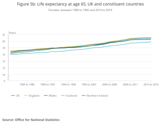 Figure 5b_ Life expectancy at age 65, UK and constituent countries